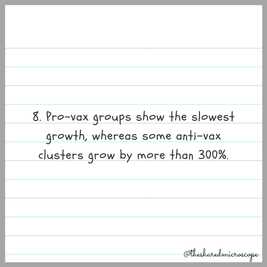 8. pro-vax groups show the slowest growth, whereas some anti-vax clusters grow by more than 300%