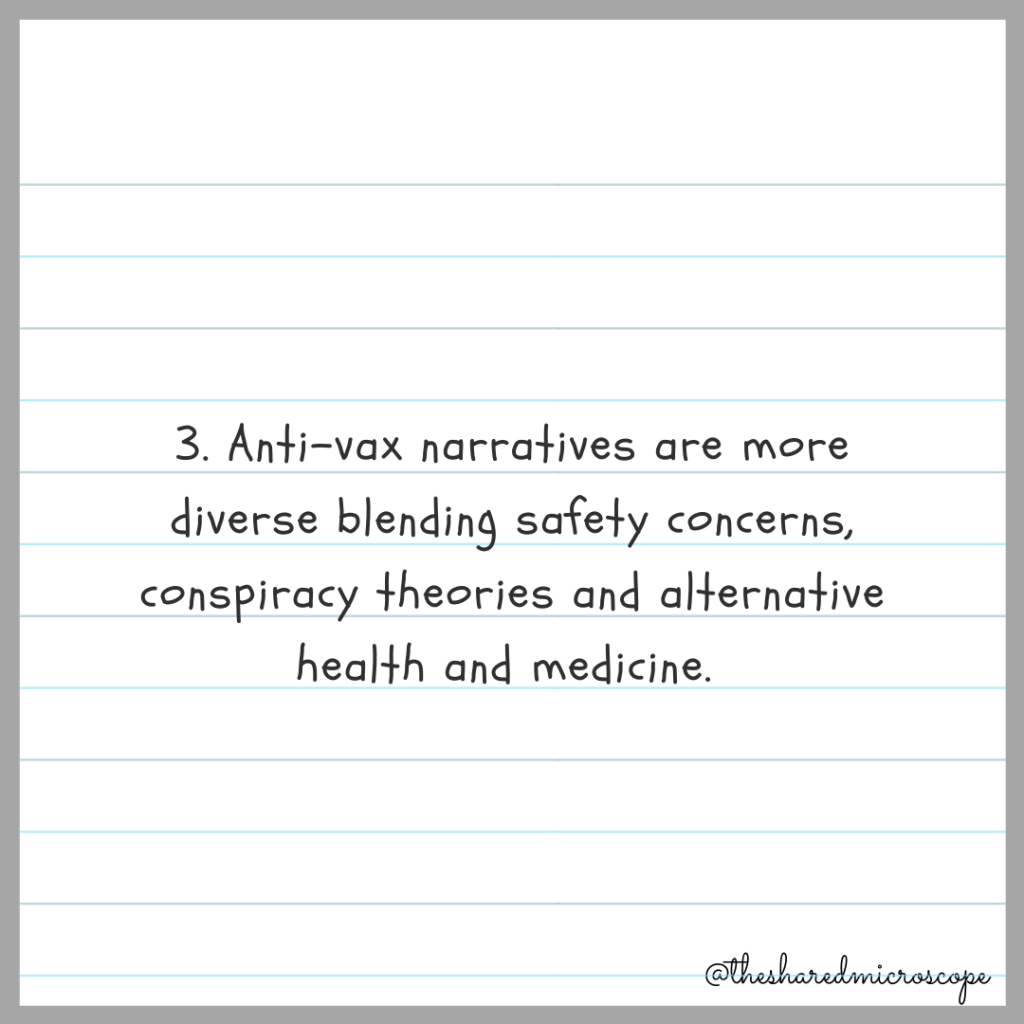 3. anti-vax narratives are more diverse blending safety concerns, conspiracy theories and alternative health and medicine